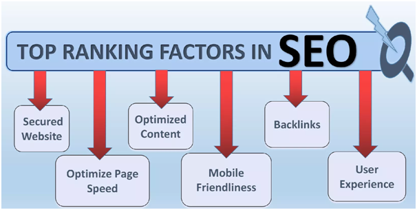 Best SEO Ranking Factors in 2019